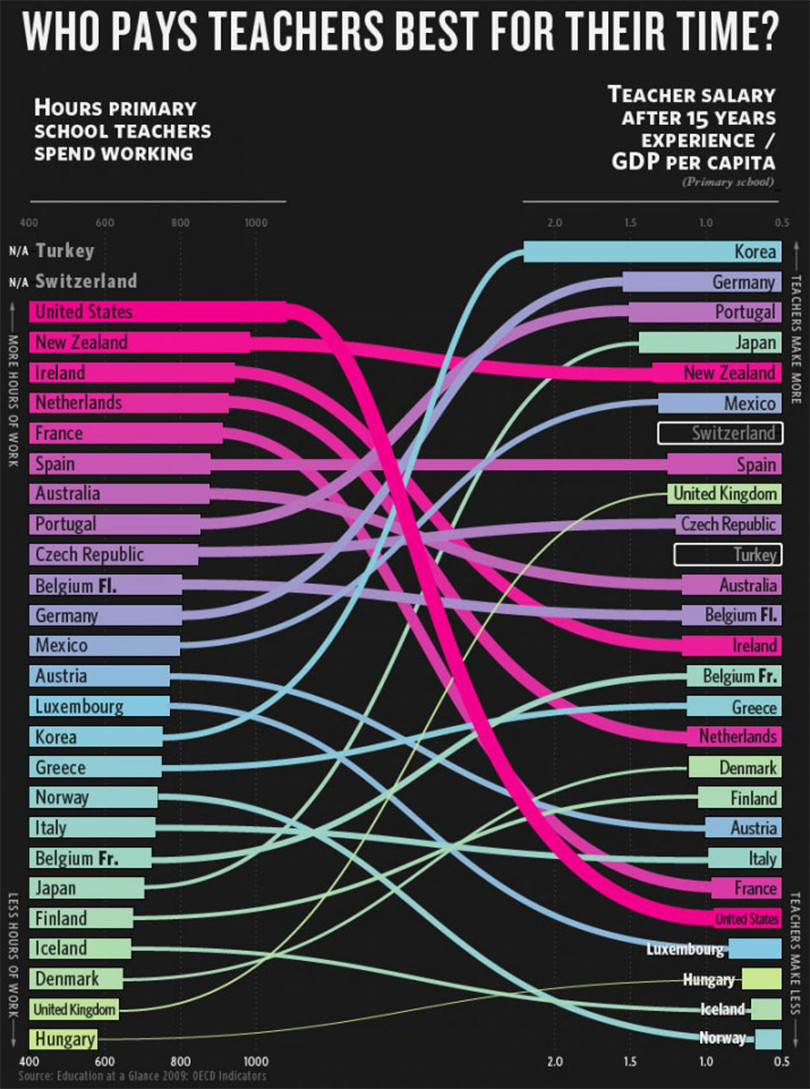 infographic national teaching hours vs national salary averages a8o5idg