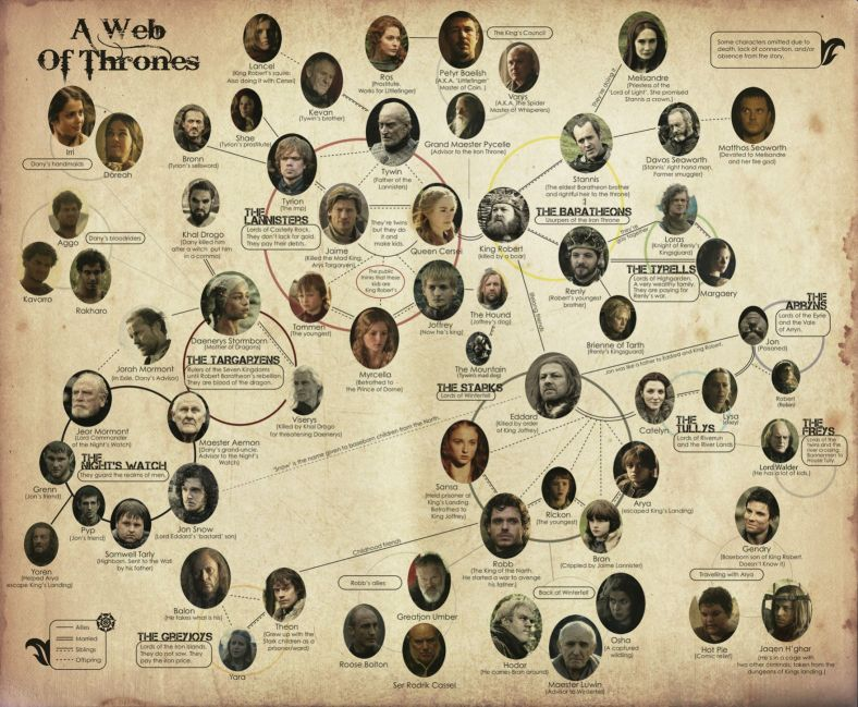 A Web of Thrones