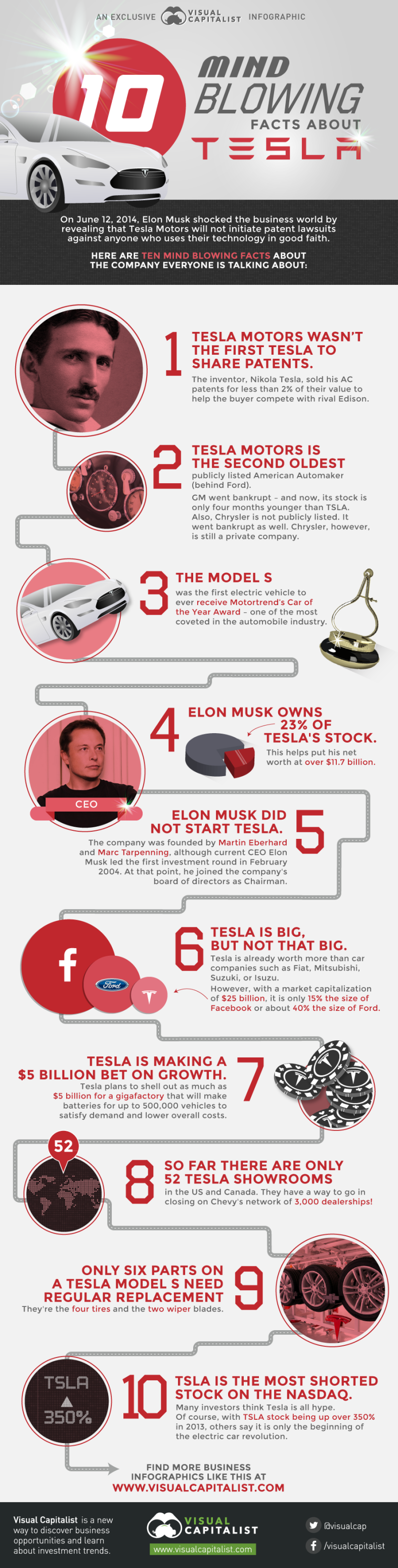 10 Mind Blowing Facts About Tesla