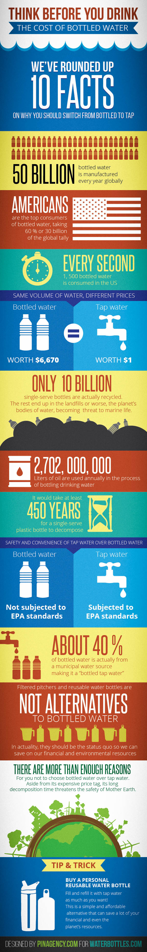 Think-Before-You-Drink-The-Costs-of-Bottled-Water1