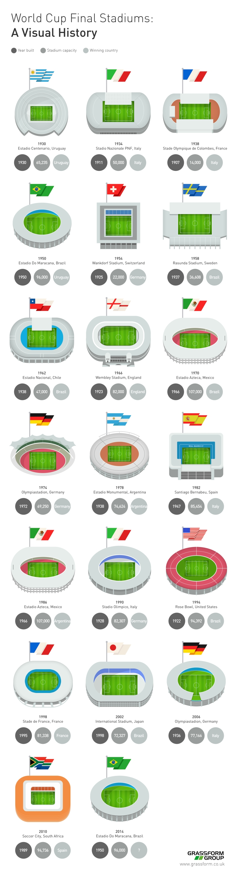 World-Cup-Final-Stadiums-Visual-History-Final1