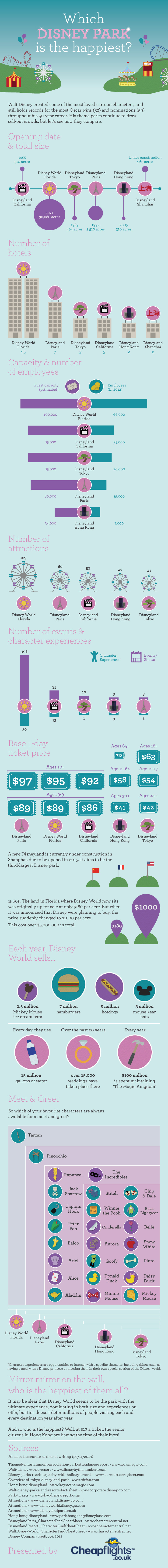DIsney infographic