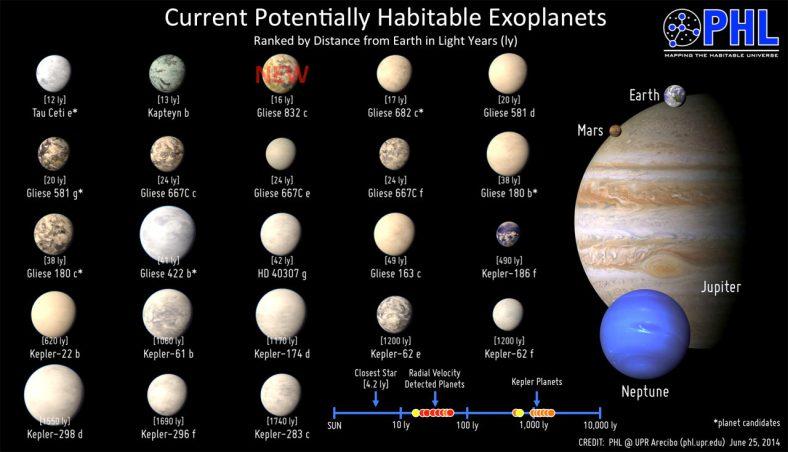 habital planets