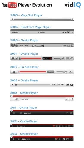 YouTube Infographic